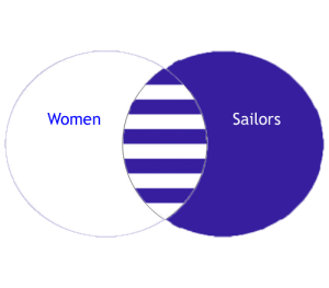 A Venn diagram which demonstrates why the nautical look is confusing.