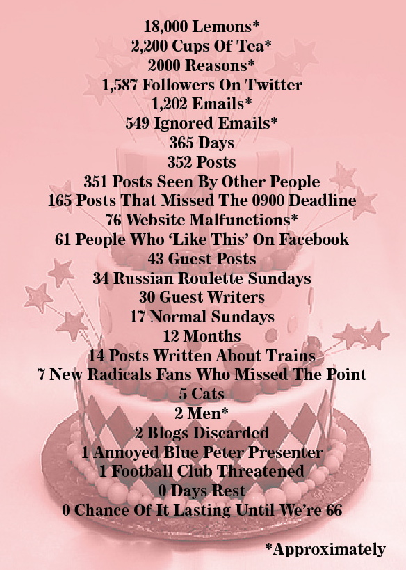 Russian Roulette Sunday: One Year In Numbers